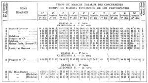 PARIS-MARSEILLE-PARIS-1896-CLASSEMENT